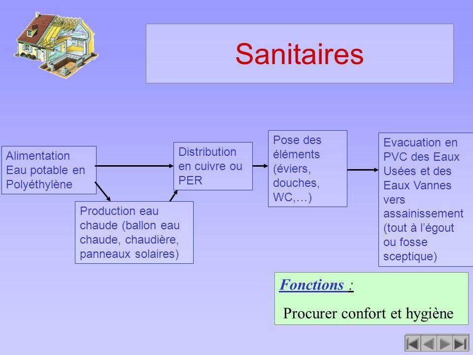 Sanitaires Fonctions : Procurer confort et hygiène Alimentation Eau potable en Polyéthylène Distribution en cuivre ou PER Production eau chaude (ballo