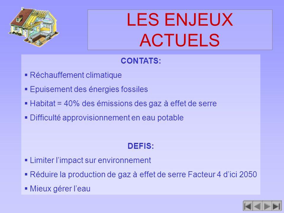 LES ENJEUX ACTUELS CONTATS: Réchauffement climatique Epuisement des énergies fossiles Habitat = 40% des émissions des gaz à effet de serre Difficulté