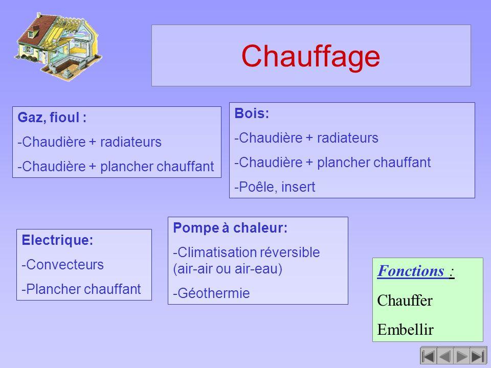 Chauffage Fonctions : Chauffer Embellir Electrique: -Convecteurs -Plancher chauffant Gaz, fioul : -Chaudière + radiateurs -Chaudière + plancher chauff