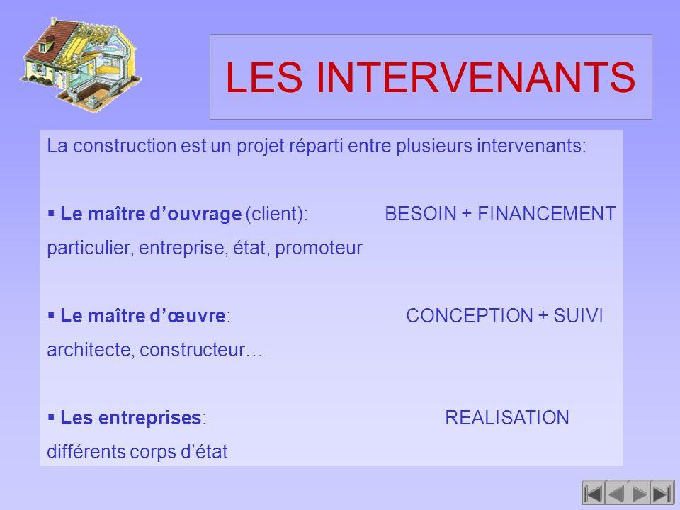 LES INTERVENANTS La construction est un projet réparti entre plusieurs intervenants: Le maître douvrage (client): BESOIN + FINANCEMENT particulier, en