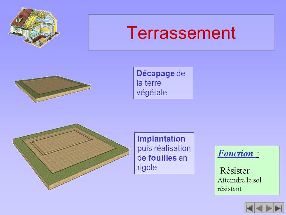 Terrassement Fonction : Résister Atteindre le sol résistant Décapage de la terre végétale Implantation puis réalisation de fouilles en rigole