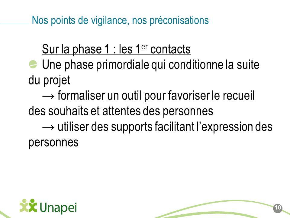 Sur la phase 1 : les 1 er contacts Une phase primordiale qui conditionne la suite du projet formaliser un outil pour favoriser le recueil des souhaits