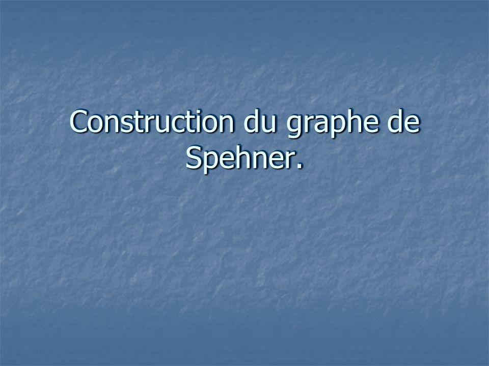 Différentes étapes 1) Alphabet.2) Langage. 3) Création des sommets du graphe de Spehner.