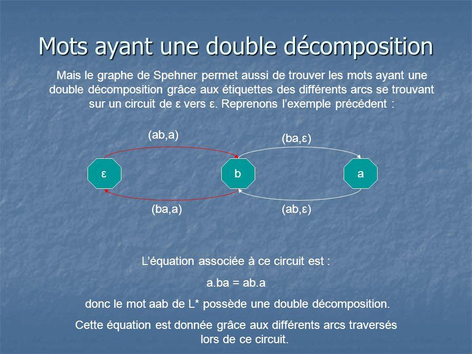 Mots ayant une double décomposition Mais le graphe de Spehner permet aussi de trouver les mots ayant une double décomposition grâce aux étiquettes des différents arcs se trouvant sur un circuit de ε vers ε.
