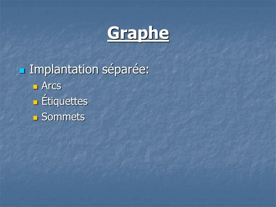 Graphe Implantation séparée: Implantation séparée: Arcs Arcs Étiquettes Étiquettes Sommets Sommets