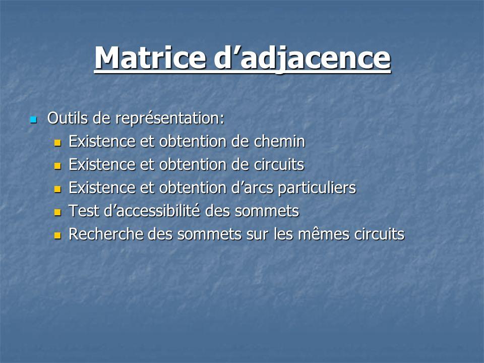 Matrice dadjacence Outils de représentation: Outils de représentation: Existence et obtention de chemin Existence et obtention de chemin Existence et
