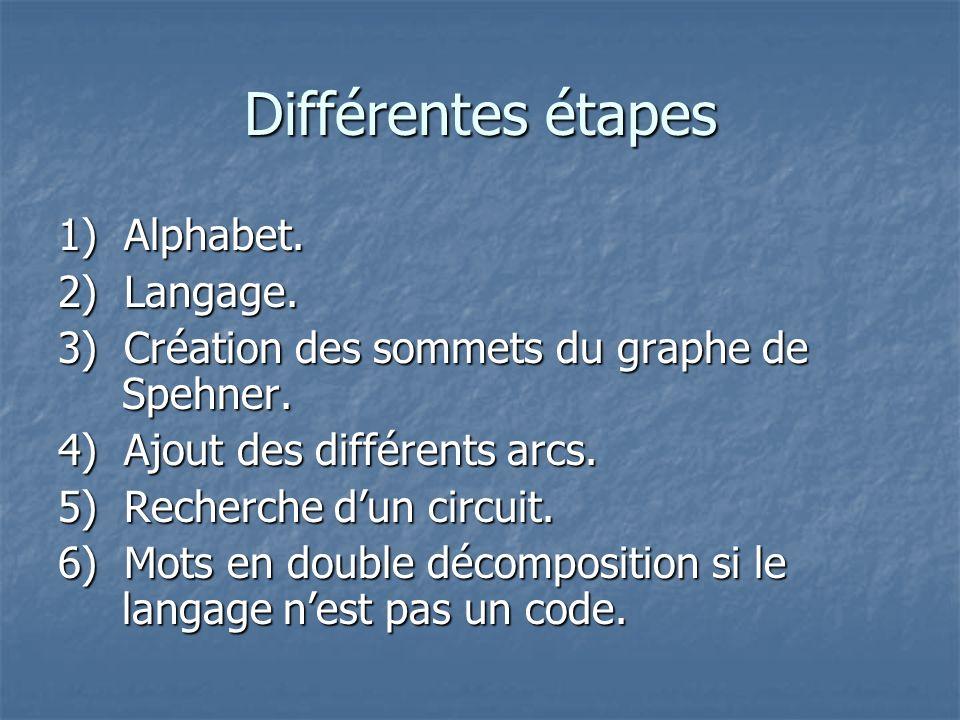 Alphabet Notre Alphabet que lon nommera A sera composé pour notre exemple des lettres Notre Alphabet que lon nommera A sera composé pour notre exemple des lettres a et b.