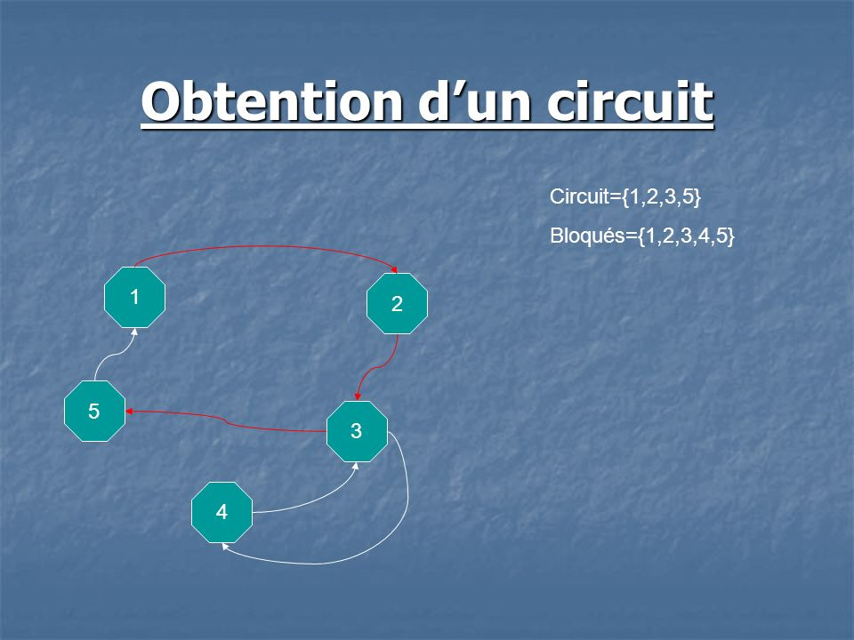 Obtention dun circuit 5 1 2 3 4 Circuit={1,2,3,5} Bloqués={1,2,3,4,5}