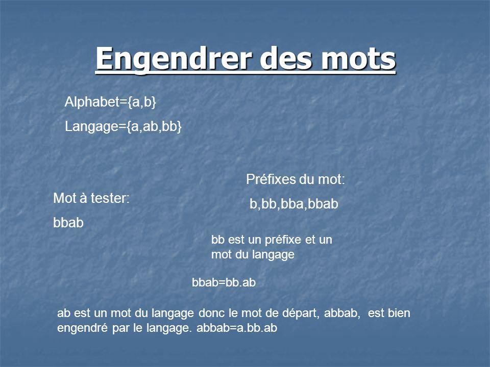 Engendrer des mots Alphabet={a,b} Langage={a,ab,bb} Mot à tester: bbab Préfixes du mot: b,bb,bba,bbab bbab=bb.ab bb est un préfixe et un mot du langage ab est un mot du langage donc le mot de départ, abbab, est bien engendré par le langage.