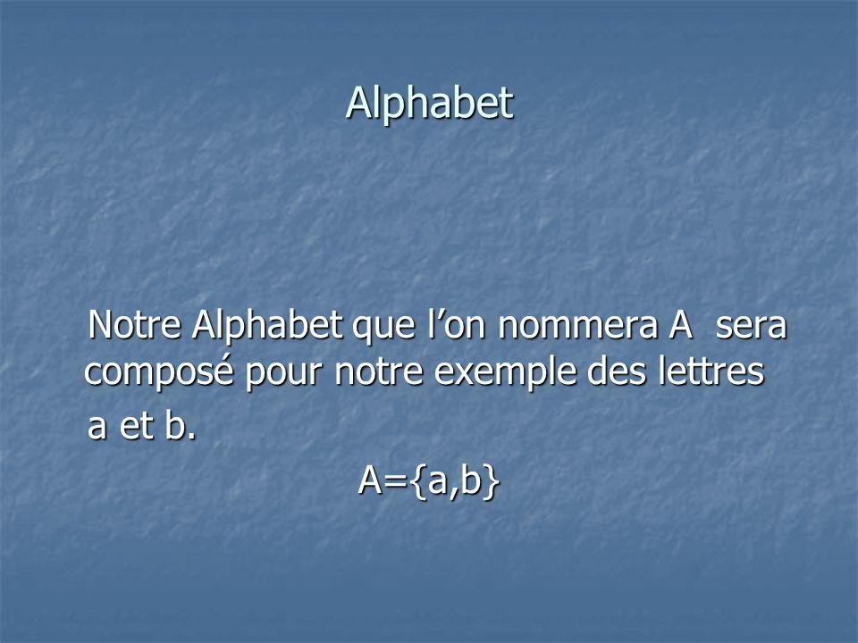 Langage Après avoir défini notre alphabet, nous construisons notre langage L défini sur lalphabet A={a,b} précédemment créé.