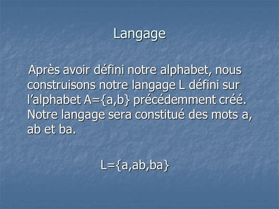 Langage Après avoir défini notre alphabet, nous construisons notre langage L défini sur lalphabet A={a,b} précédemment créé. Notre langage sera consti