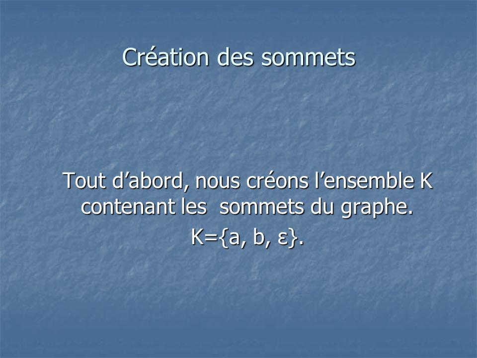 Création des sommets Tout dabord, nous créons lensemble K contenant les sommets du graphe. K={a, b, ε}.