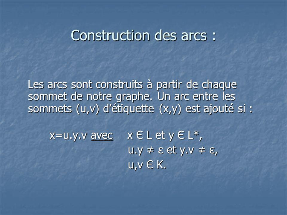 Construction des arcs : Les arcs sont construits à partir de chaque sommet de notre graphe. Un arc entre les sommets (u,v) détiquette (x,y) est ajouté