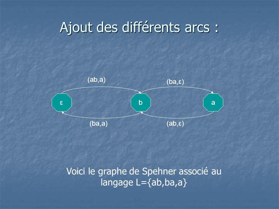 Ajout des différents arcs : εba (ab,a) (ab,ε) (ba,ε) (ba,a) Voici le graphe de Spehner associé au langage L={ab,ba,a}