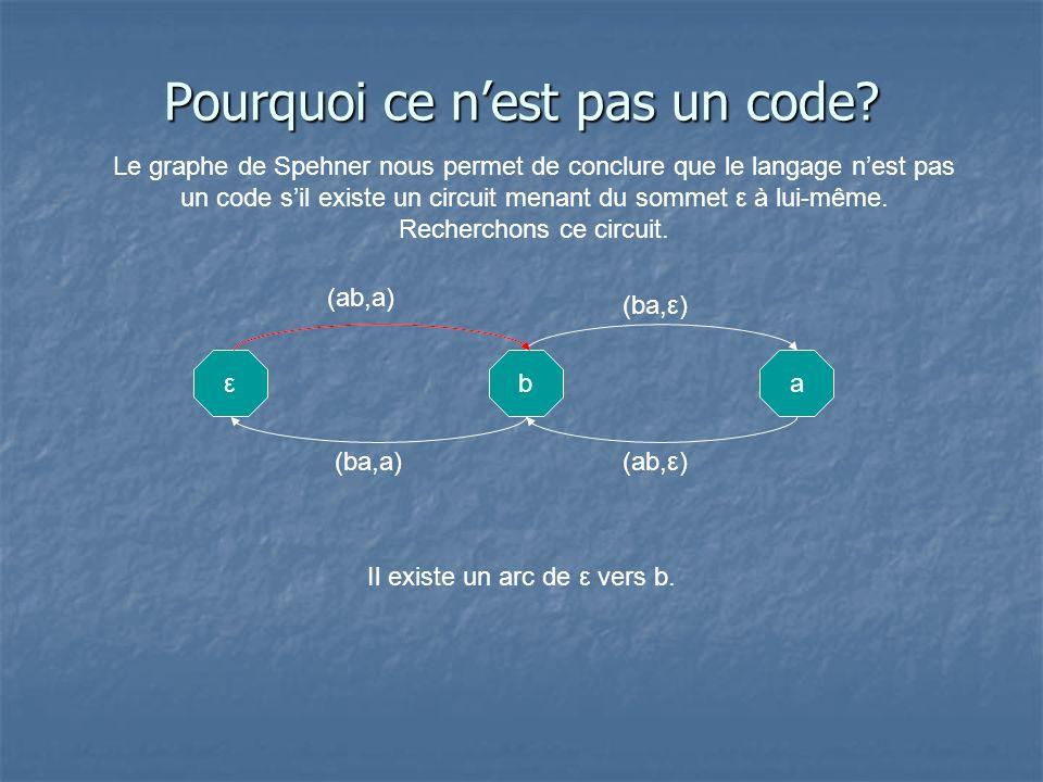 Pourquoi ce nest pas un code? Le graphe de Spehner nous permet de conclure que le langage nest pas un code sil existe un circuit menant du sommet ε à