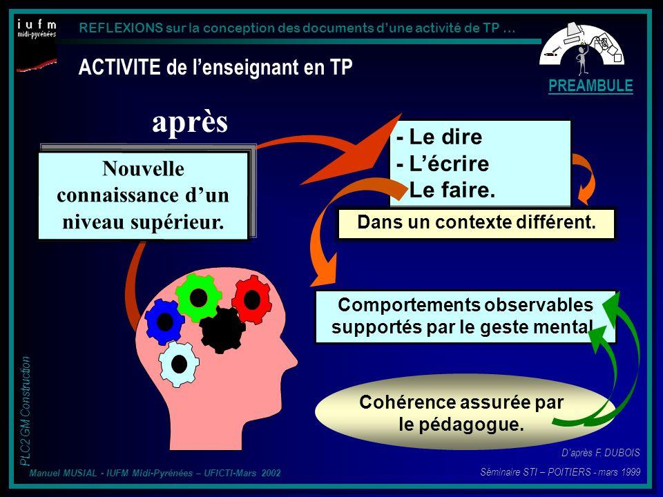 REFLEXIONS sur la conception des documents dune activité de TP … PLC2 GM Construction Manuel MUSIAL - IUFM Midi-Pyrénées – UFICTI-Mars 2002 Après En dispose-t-il vraiment .
