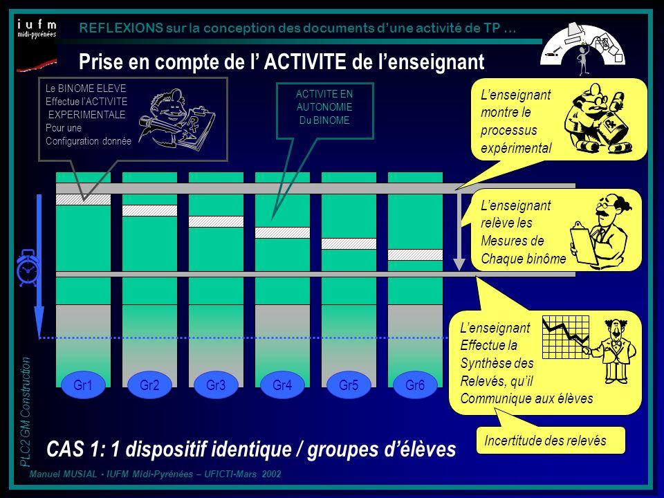 REFLEXIONS sur la conception des documents dune activité de TP … PLC2 GM Construction Manuel MUSIAL - IUFM Midi-Pyrénées – UFICTI-Mars 2002 Prise en compte de l ACTIVITE de lenseignant CAS 1: 1 dispositif identique / groupes délèves