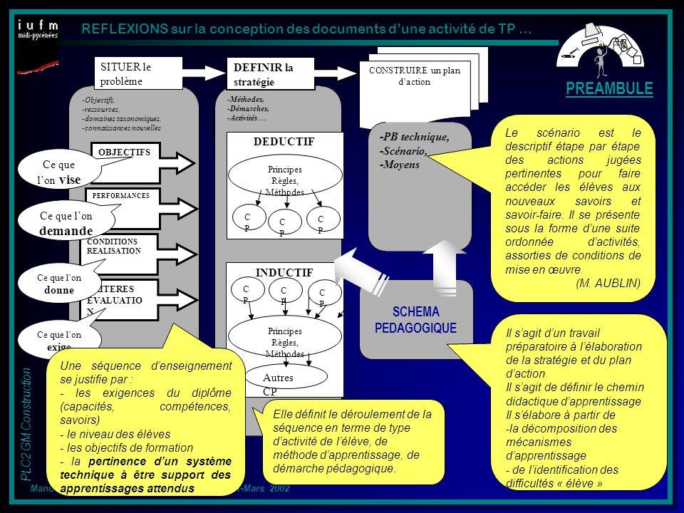 REFLEXIONS sur la conception des documents dune activité de TP … PLC2 GM Construction Manuel MUSIAL - IUFM Midi-Pyrénées – UFICTI-Mars 2002 -Méthodes, -Démarches, -Activités … INDUCTIF DEDUCTIF Principes Règles, Méthodes CPCP CPCP CPCP Principes Règles, Méthodes CPCP CPCP CPCP Autres CP -Objectifs, -ressources, -domaines taxonomiques, -connaissances nouvelles OBJECTIFS PERFORMANCES CONDITIONS REALISATION CRITERES EVALUATIO N SITUER le problème DEFINIR la stratégie CONSTRUIRE un plan daction -PB technique, -Scénario, -Moyens Ce que lon vise Ce que lon demande Ce que lon donne Ce que lon exige Une séquence denseignement se justifie par : - les exigences du diplôme (capacités, compétences, savoirs) - le niveau des élèves - les objectifs de formation - la pertinence dun système technique à être support des apprentissages attendus Elle définit le déroulement de la séquence en terme de type dactivité de lélève, de méthode dapprentissage, de démarche pédagogique.