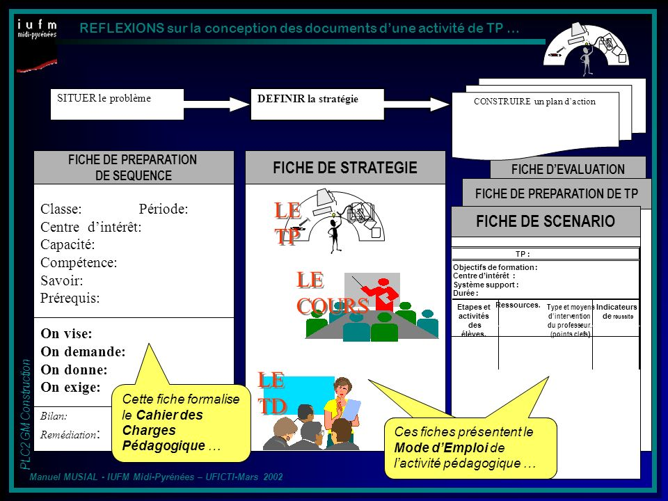 REFLEXIONS sur la conception des documents dune activité de TP … PLC2 GM Construction Manuel MUSIAL - IUFM Midi-Pyrénées – UFICTI-Mars 2002 Prise en compte de l ACTIVITE de lenseignant Gr1Gr2Gr3Gr4Gr5Gr6 ACTIVITE EN AUTONOMIE Du BINOME Lenseignant Effectue la Synthèse des Relevés, quil Communique aux élèves Le BINOME ELEVE Effectue lACTIVITE EXPERIMENTALE Pour une Configuration donnée Lenseignant montre le processus expérimental Lenseignant relève les Mesures de Chaque binôme Incertitude des relevés CAS 1: 1 dispositif identique / groupes délèves