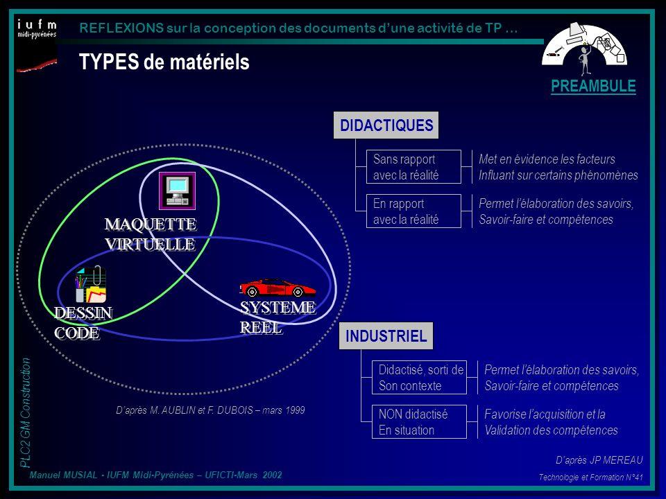 REFLEXIONS sur la conception des documents dune activité de TP … PLC2 GM Construction Manuel MUSIAL - IUFM Midi-Pyrénées – UFICTI-Mars 2002 Prise en compte de l ACTIVITE de lenseignant CAS 2: 1 dispositif différent / groupes délèves