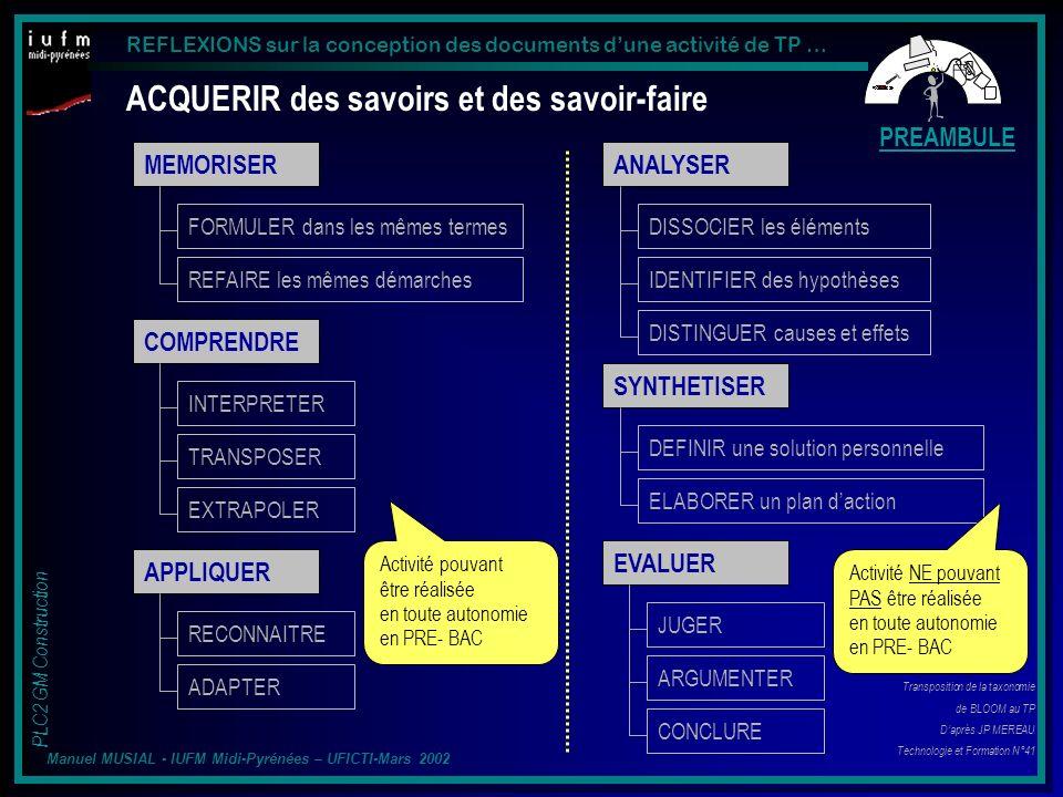 REFLEXIONS sur la conception des documents dune activité de TP … PLC2 GM Construction Manuel MUSIAL - IUFM Midi-Pyrénées – UFICTI-Mars 2002 ACQUERIR des savoirs et des savoir-faire MEMORISER APPLIQUER COMPRENDRE Transposition de la taxonomie de BLOOM au TP Daprès JP MEREAU Technologie et Formation N°41 ANALYSER SYNTHETISER EVALUER FORMULER dans les mêmes termes REFAIRE les mêmes démarches RECONNAITRE ADAPTER DEFINIR une solution personnelle ELABORER un plan daction INTERPRETER TRANSPOSER EXTRAPOLER DISSOCIER les éléments IDENTIFIER des hypothèses DISTINGUER causes et effets JUGER ARGUMENTER CONCLURE Activité pouvant être réalisée en toute autonomie en PRE- BAC Activité NE pouvant PAS être réalisée en toute autonomie en PRE- BAC PREAMBULE