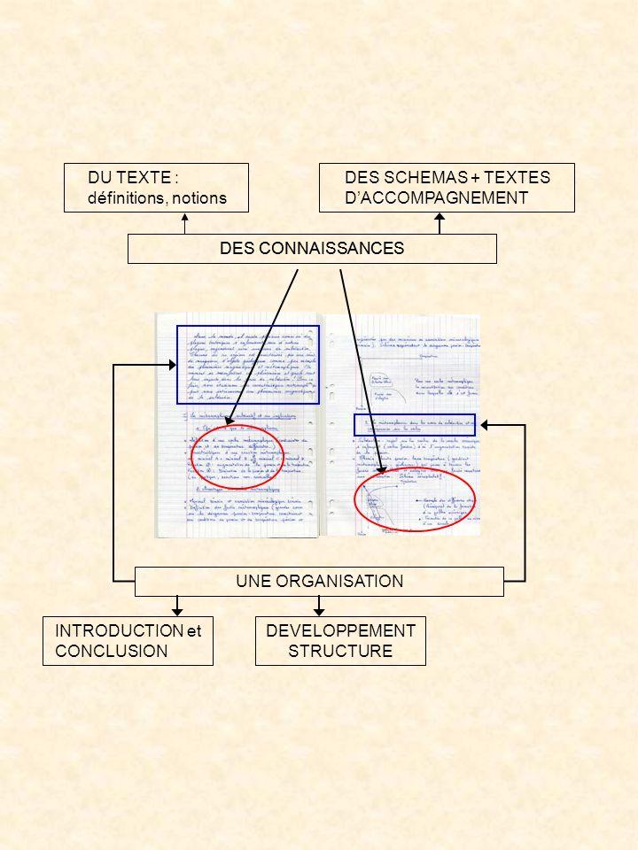 DES CONNAISSANCES DU TEXTE : définitions, notions DES SCHEMAS + TEXTES DACCOMPAGNEMENT UNE ORGANISATION INTRODUCTION et CONCLUSION DEVELOPPEMENT STRUC