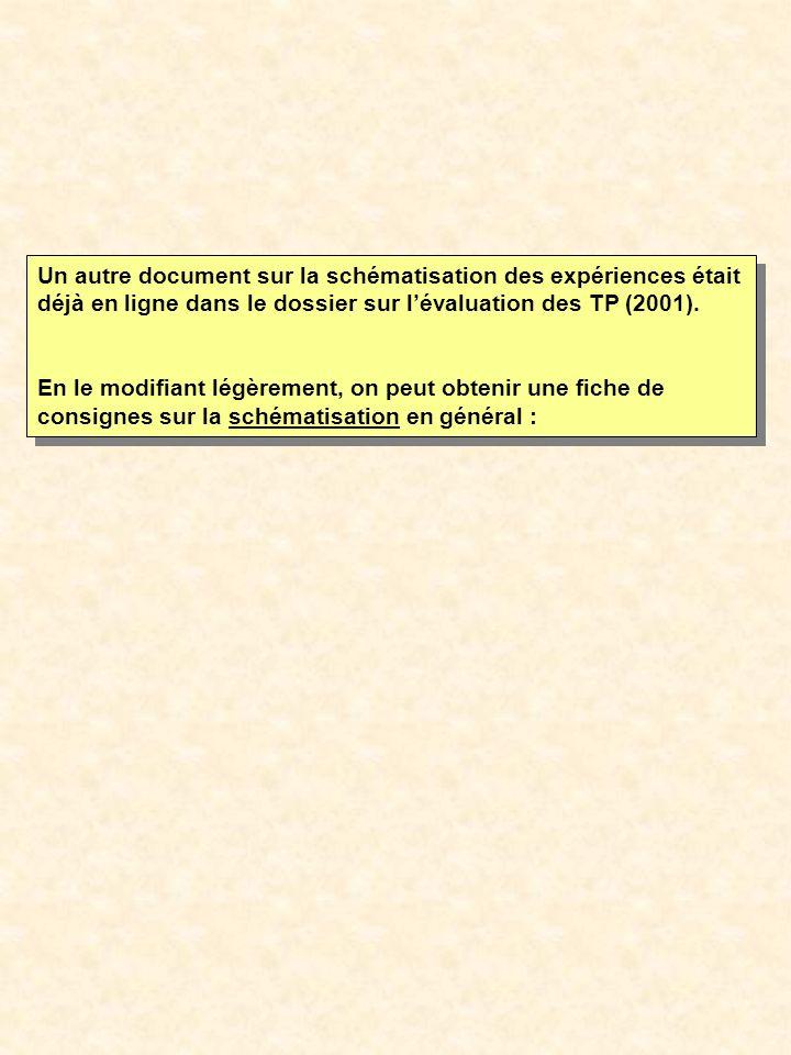 Un autre document sur la schématisation des expériences était déjà en ligne dans le dossier sur lévaluation des TP (2001). En le modifiant légèrement,