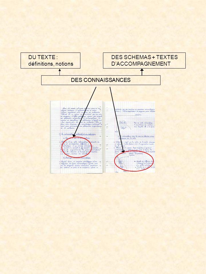 DES CONNAISSANCES DU TEXTE : définitions, notions DES SCHEMAS + TEXTES DACCOMPAGNEMENT