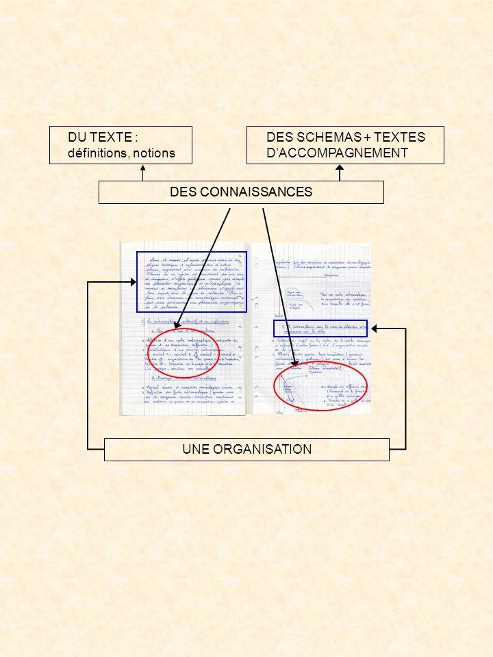 DES CONNAISSANCES DU TEXTE : définitions, notions DES SCHEMAS + TEXTES DACCOMPAGNEMENT UNE ORGANISATION
