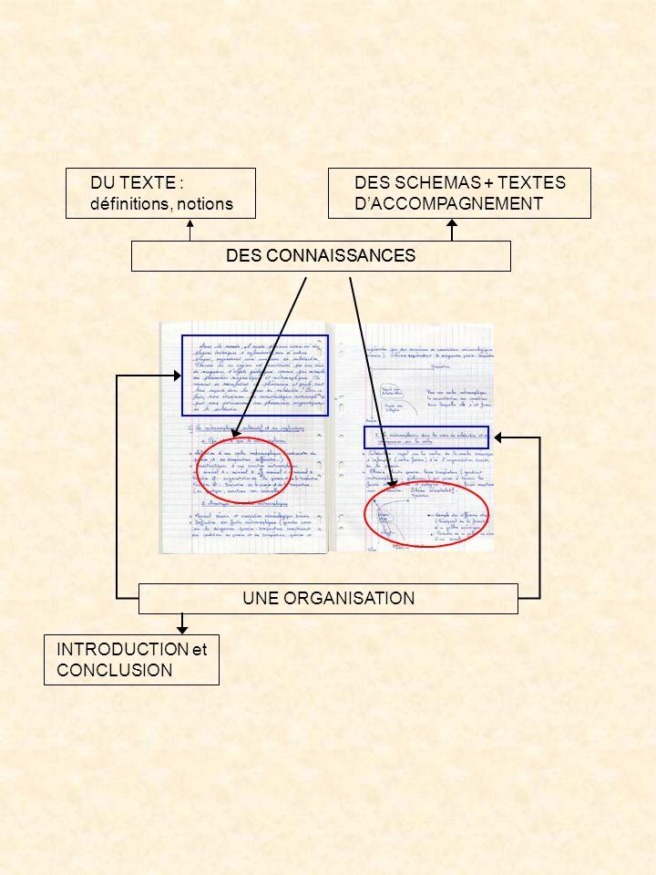 DES CONNAISSANCES DU TEXTE : définitions, notions DES SCHEMAS + TEXTES DACCOMPAGNEMENT UNE ORGANISATION INTRODUCTION et CONCLUSION