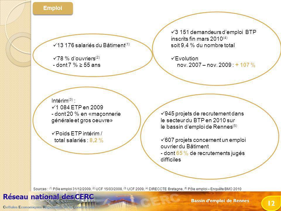 Bassin demploi de Rennes Réseau national desCERC Réseau national des CERC Cellules Economiques Régionales de la Construction 12 Intérim (3) : 1 084 ETP en 2009 - dont 20 % en «maçonnerie générale et gros oeuvre» Poids ETP intérim / total salariés : 8,2 % 13 176 salariés du Bâtiment (1) 78 % douvriers (2) - dont 7 % 55 ans 3 151 demandeurs demploi BTP inscrits fin mars 2010 (4) soit 9,4 % du nombre total Evolution nov.