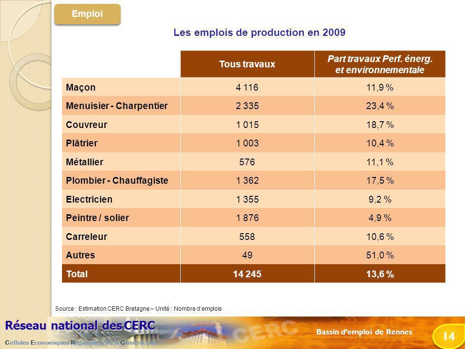 Bassin demploi de Rennes Réseau national desCERC Réseau national des CERC Cellules Economiques Régionales de la Construction 14 Emploi Les emplois de production en 2009 Tous travaux Part travaux Perf.