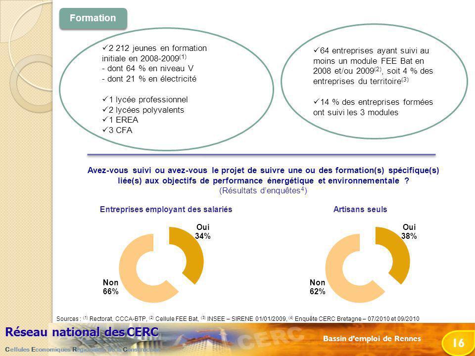 Bassin demploi de Rennes Réseau national desCERC Réseau national des CERC Cellules Economiques Régionales de la Construction 16 2 212 jeunes en formation initiale en 2008-2009 (1) - dont 64 % en niveau V - dont 21 % en électricité 1 lycée professionnel 2 lycées polyvalents 1 EREA 3 CFA 64 entreprises ayant suivi au moins un module FEE Bat en 2008 et/ou 2009 (2), soit 4 % des entreprises du territoire (3) 14 % des entreprises formées ont suivi les 3 modules Formation Sources : (1) Rectorat, CCCA-BTP, (2) Cellule FEE Bat, (3) INSEE – SIRENE 01/01/2009, (4) Enquête CERC Bretagne – 07/2010 et 09/2010 Avez-vous suivi ou avez-vous le projet de suivre une ou des formation(s) spécifique(s) liée(s) aux objectifs de performance énergétique et environnementale .