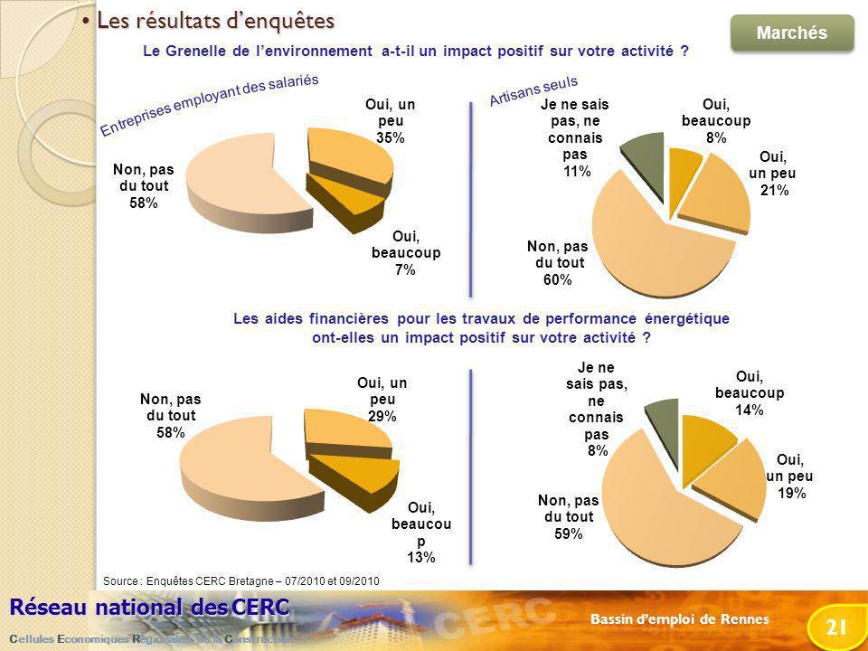 Bassin demploi de Rennes Réseau national desCERC Réseau national des CERC Cellules Economiques Régionales de la Construction 21 Le Grenelle de lenvironnement a-t-il un impact positif sur votre activité .