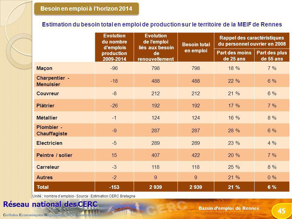 Bassin demploi de Rennes Réseau national desCERC Réseau national des CERC Cellules Economiques Régionales de la Construction 45 Estimation du besoin total en emploi de production sur le territoire de la MEIF de Rennes Besoin en emploi à lhorizon 2014 Evolution du nombre demplois production 2009-2014 Evolution de lemploi liés aux besoin de renouvellement Besoin total en emploi Rappel des caractéristiques du personnel ouvrier en 2008 Part des moins de 25 ans Part des plus de 55 ans Maçon-96798 18 %7 % Charpentier - Menuisier -18488 22 %6 % Couvreur-8212 21 %6 % Plâtrier-26192 17 %7 % Métallier124 16 %8 % Plombier - Chauffagiste -9287 28 %6 % Electricien-5289 23 %4 % Peintre / solier1540742220 %7 % Carreleur-3118 25 %8 % Autres-29921 %0 % Total-1532 939 21 %6 % Unité : nombre demplois - Source : Estimation CERC Bretagne