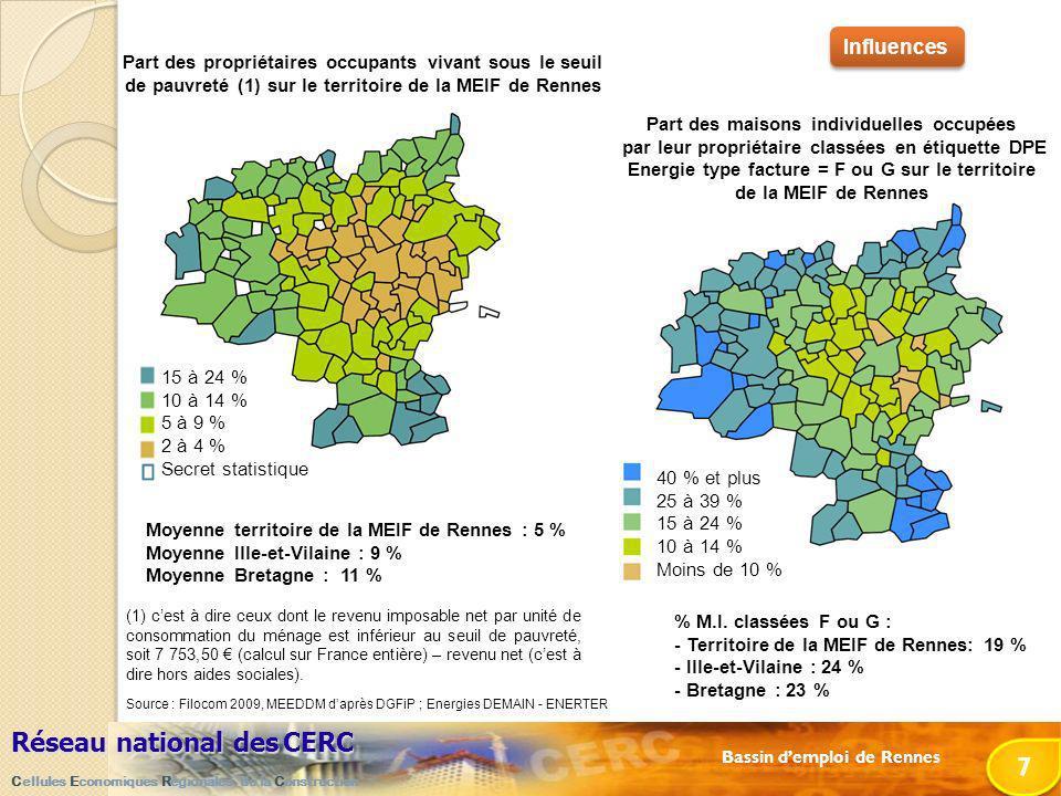 Bassin demploi de Rennes Réseau national desCERC Réseau national des CERC Cellules Economiques Régionales de la Construction 7 7 Influences Source : Filocom 2009, MEEDDM daprès DGFiP ; Energies DEMAIN - ENERTER (1) cest à dire ceux dont le revenu imposable net par unité de consommation du ménage est inférieur au seuil de pauvreté, soit 7 753,50 (calcul sur France entière) – revenu net (cest à dire hors aides sociales).