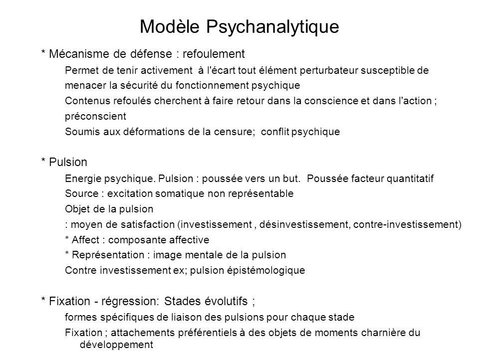 Modèle Psychanalytique * Mécanisme de défense : refoulement Permet de tenir activement à l'écart tout élément perturbateur susceptible de menacer la s