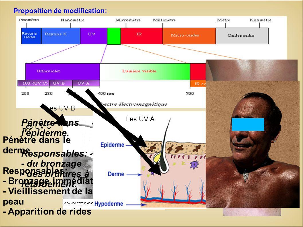 Proposition de modification: Les UV C les UV-C sont les plus nocifs.