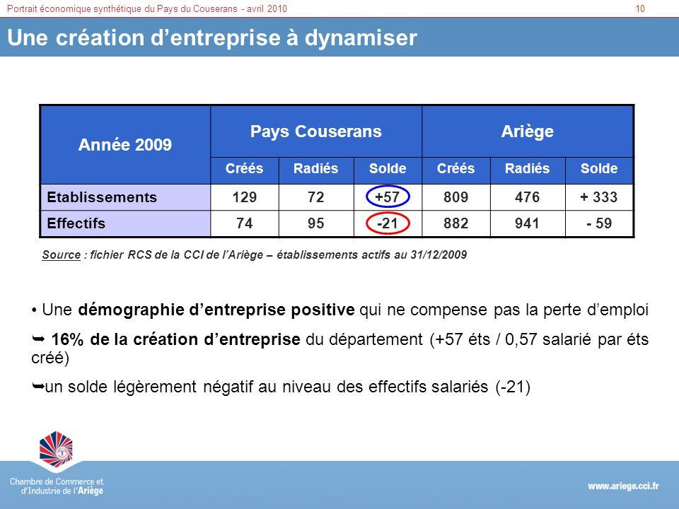 10Portrait économique synthétique du Pays du Couserans - avril 2010 Une création dentreprise à dynamiser Année 2009 Pays CouseransAriège CréésRadiésSo