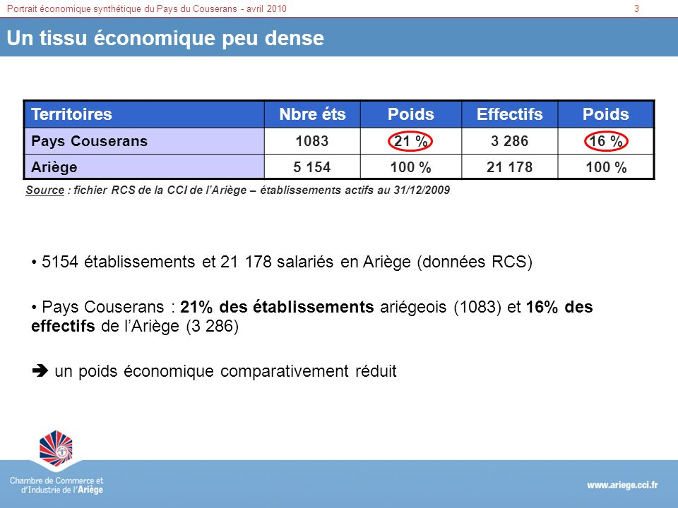 3Portrait économique synthétique du Pays du Couserans - avril 2010 Un tissu économique peu dense Territoires Nbre étsPoidsEffectifsPoids Pays Couseran