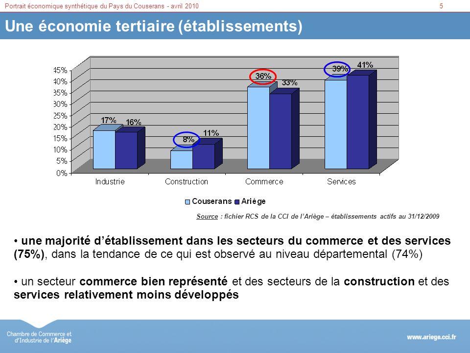 6Portrait économique synthétique du Pays du Couserans - avril 2010 Une économie tertiaire (effectifs) Source : fichier RCS de la CCI de lAriège – établissements actifs au 31/12/2009 un tertiaire qui concentre 54% des effectifs salariés (53% en Ariège) une industrie en recul qui représente 29% des effectifs salariés (34% en Ariège) le poids du secteur de la construction (17% vs 13%)