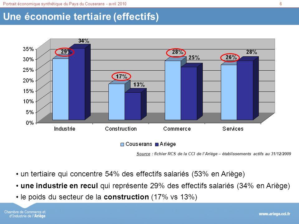 7Portrait économique synthétique du Pays du Couserans - avril 2010 Des établissements de petite taille Source : fichier RCS de la CCI de lAriège – établissements actifs au 31/12/2009 plus de 90% des établissements avec un effectif inférieur à 10 salariés et 46% détablissements qui ne comptent pas de salarié moins d1% détablissements comptant plus de 50 salariés 47% 46% 6% 0.6%