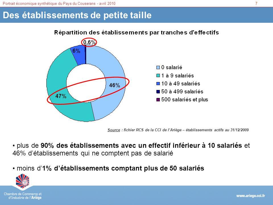 7Portrait économique synthétique du Pays du Couserans - avril 2010 Des établissements de petite taille Source : fichier RCS de la CCI de lAriège – éta