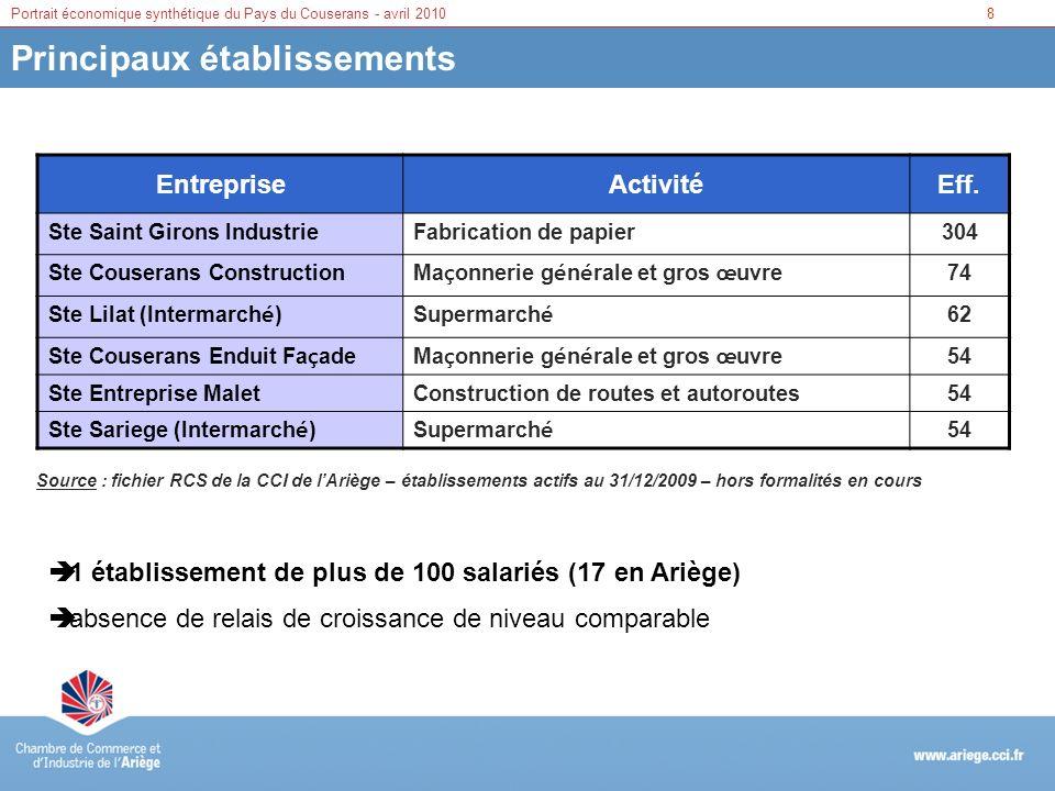 8Portrait économique synthétique du Pays du Couserans - avril 2010 Principaux établissements EntrepriseActivitéEff. Ste Saint Girons IndustrieFabricat
