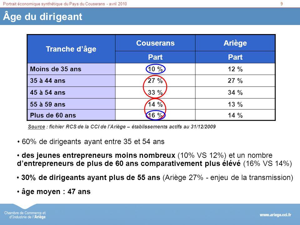 9Portrait économique synthétique du Pays du Couserans - avril 2010 Âge du dirigeant Tranche dâge CouseransAriège Part Moins de 35 ans10 %12 % 35 à 44