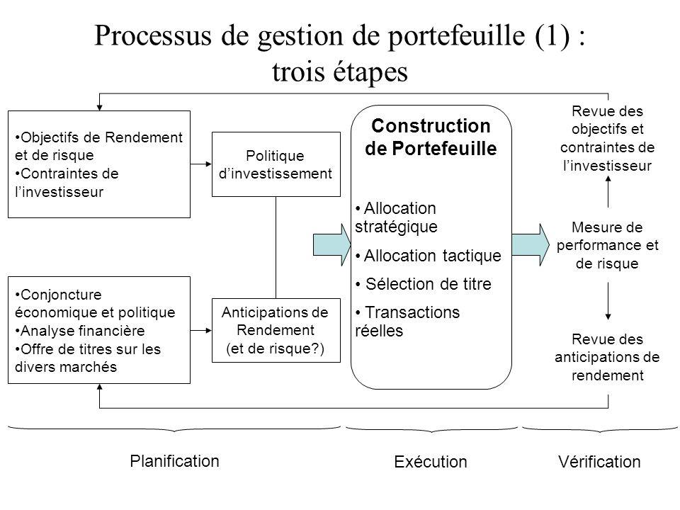 Processus de gestion de portefeuille (1) : trois étapes Objectifs de Rendement et de risque Contraintes de linvestisseur Conjoncture économique et pol