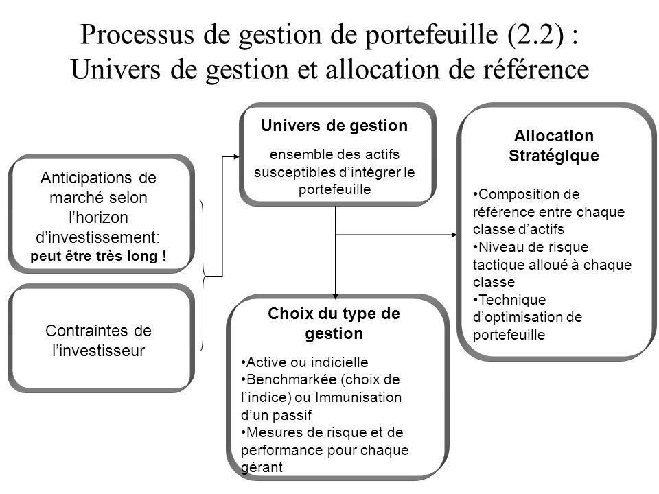 Processus de gestion de portefeuille (2.2) : Univers de gestion et allocation de référence Anticipations de marché selon lhorizon dinvestissement: peu