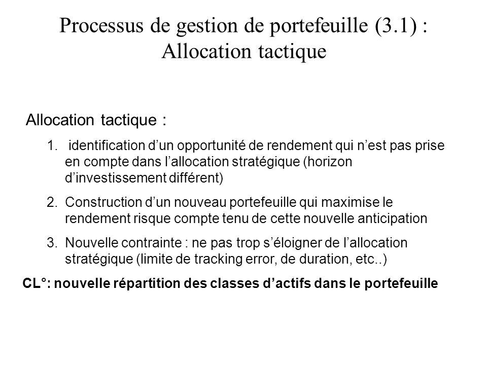 Processus de gestion de portefeuille (3.1) : Allocation tactique Allocation tactique : 1. identification dun opportunité de rendement qui nest pas pri