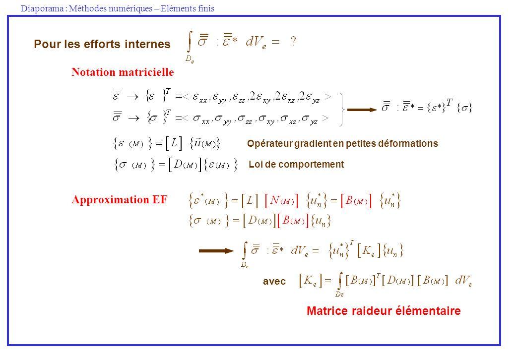 Diaporama : Méthodes numériques – Eléments finis Pour les efforts internes Notation matricielle Opérateur gradient en petites déformations Loi de comp