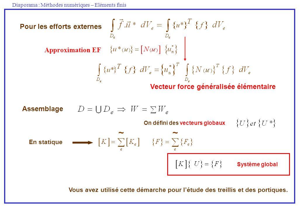 Diaporama : Méthodes numériques – Eléments finis Pour les efforts externes Vecteur force généralisée élémentaire Approximation EF Vous avez utilisé ce